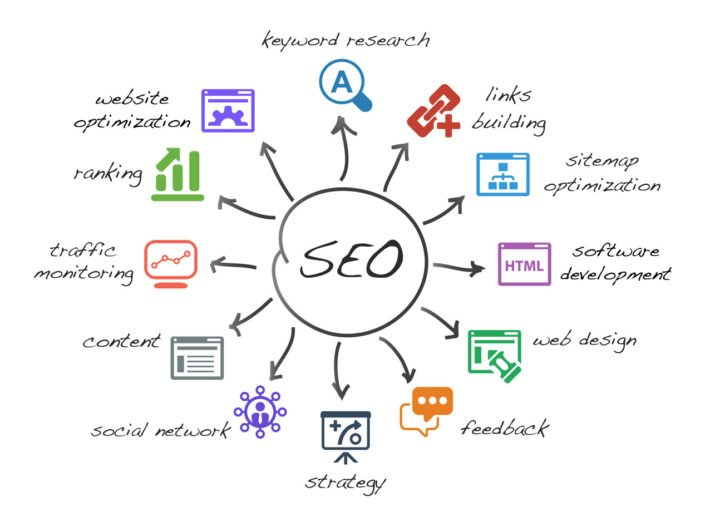 SEO search-engine-optimazion