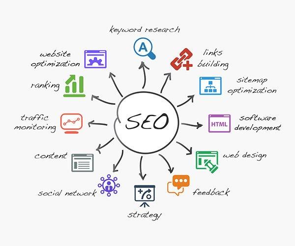 Mit-SEO-auf-die-erste-Seite-in-Suchmaschinen